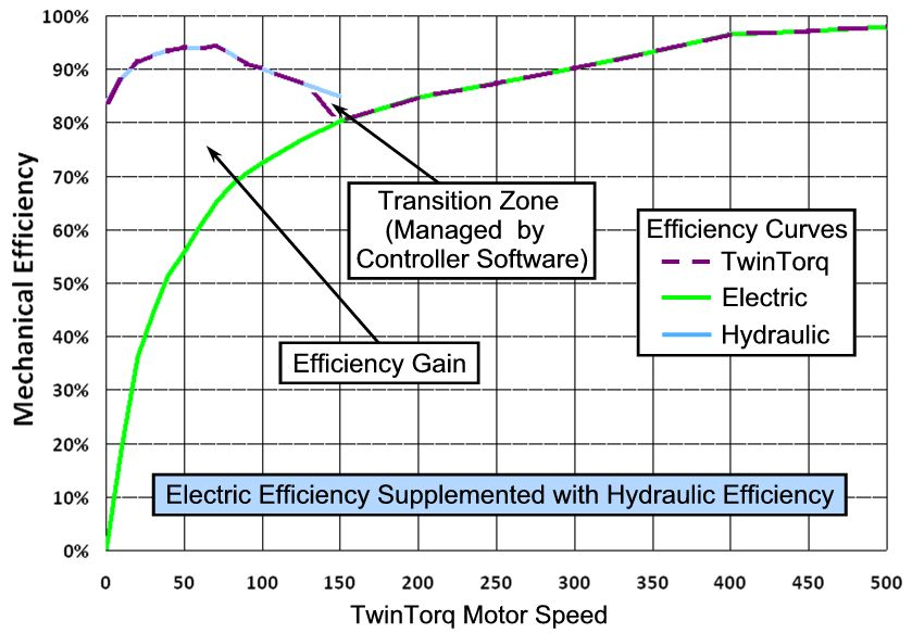 TwinTorq Technology Combines Electric and Hydraulic Technologies to Extend EV Driving Range (Patents Pending).